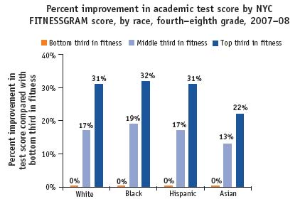 Test Score Improvement