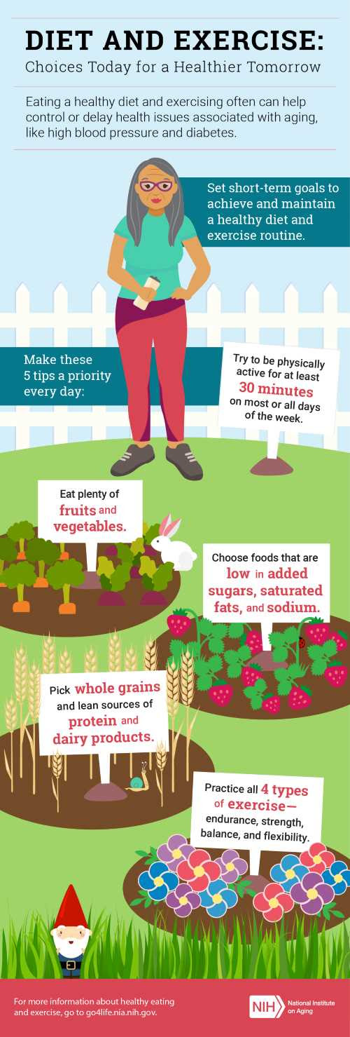 Diet_Exercise_NIH_Infographic